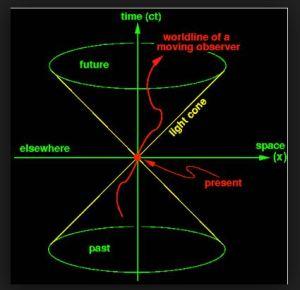 spacetimecone